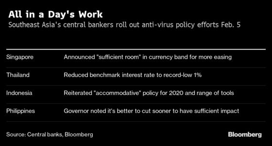 Central Banks Roll Out Anti-Virus Efforts in Southeast Asia