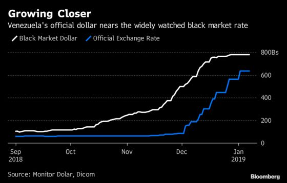 Venezuela Lets Bolivar Slide But Can't Keep Up With Black Market