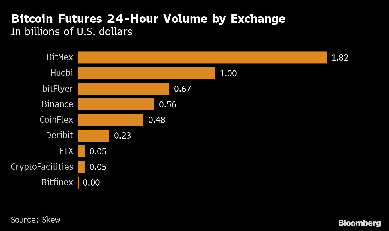 bloomberg bitcoin trading 0 06 btc į jav dolerius