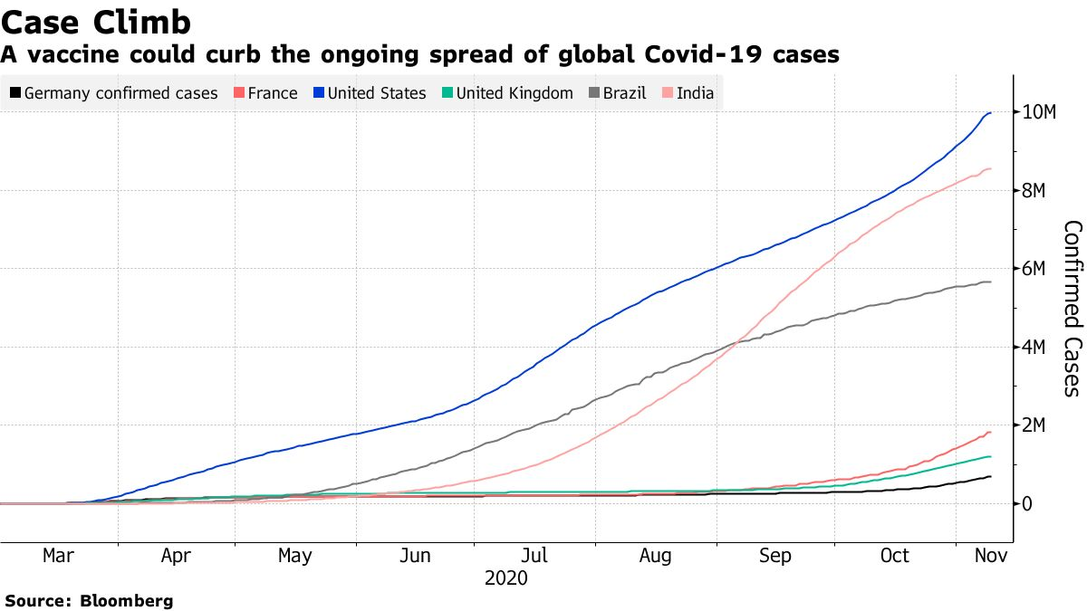 A vaccine could curb the ongoing spread of global Covid-19 cases