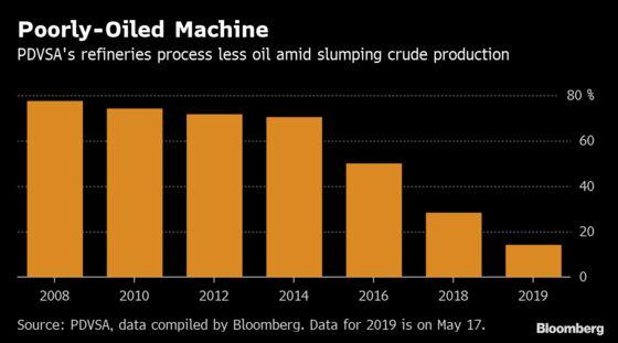 Gasoline Shortages Hit Caracas as U.S. Sanctions Pinch Supplies
