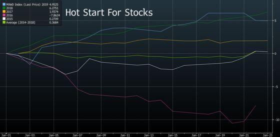 Global Stocks Rally Has Limits, Goldman's Oppenheimer Says