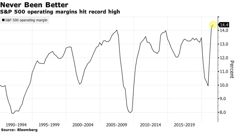 S&P 500 operating margins hit record high