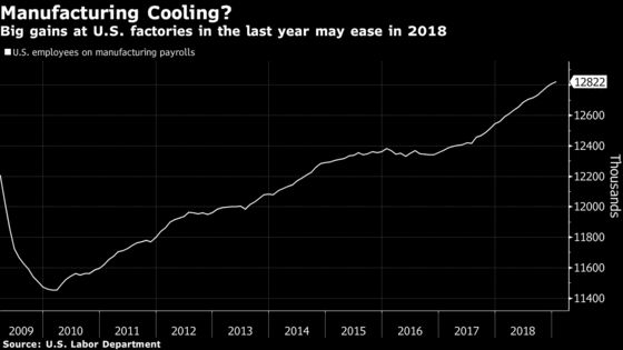 Jobs-Day Guide: Wages Expected to Warm Upas Payroll Gains Cool