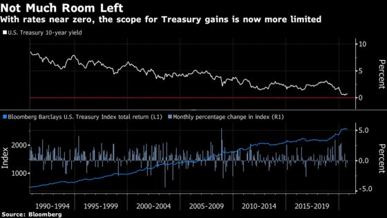 In New 60/40 Portfolio, Riskier Hedges Are Displacing U.S. Debt