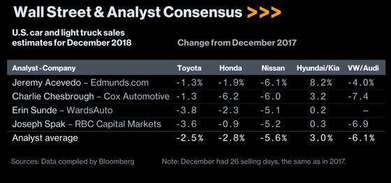Chevy-Versus-Ram Price War Punctuates Banner Year for Trucks