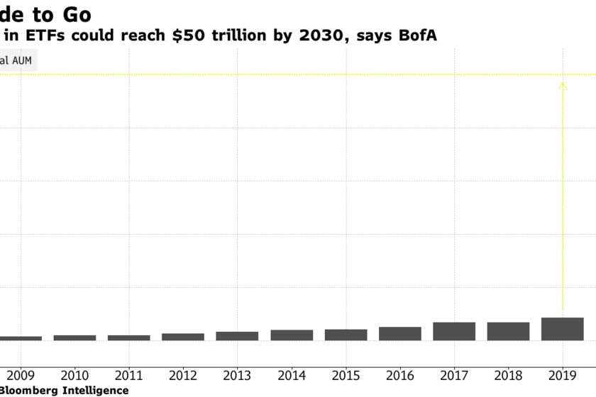 Assets in ETFs could reach $50 trillion by 2030, says BofA