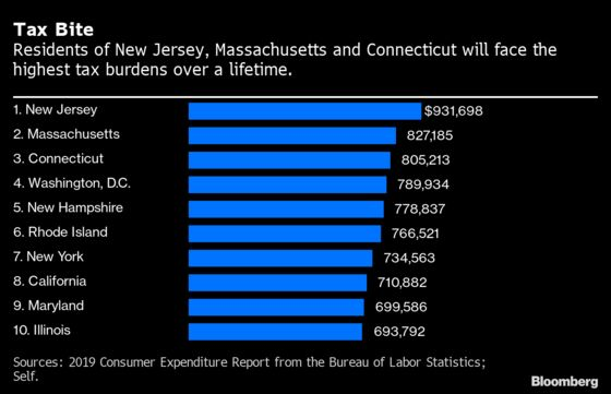 New Jersey Residents Will Pay Most in Taxes Over a Lifetime