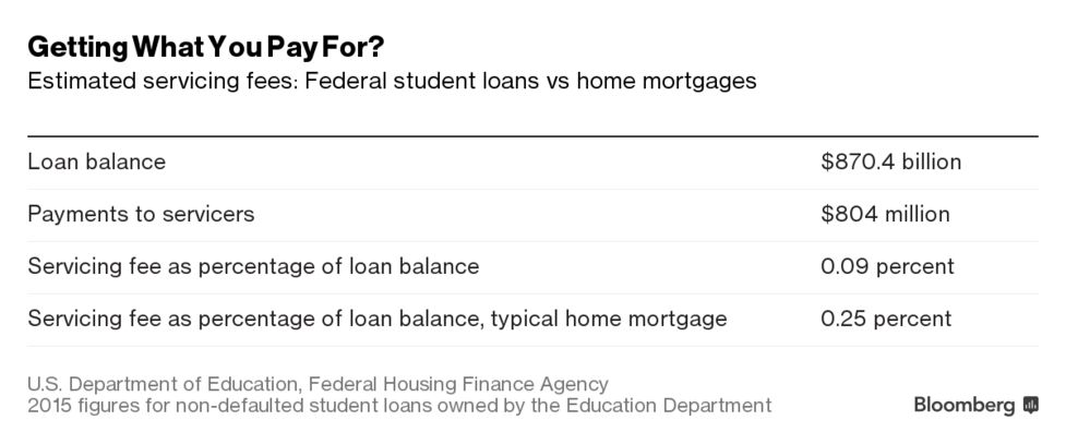 The Feds Get Caught in the Crossfire Between Students and Debt