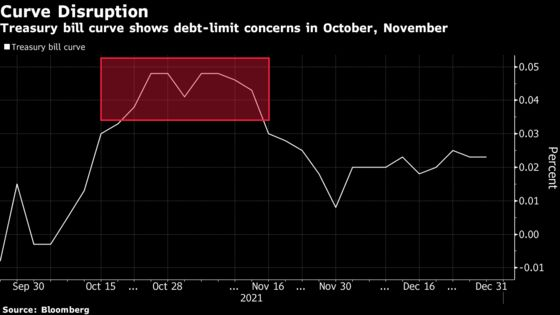 Debt Battle Revives Playbooks for Missed Treasuries Payments