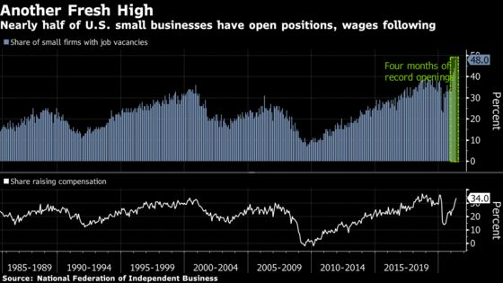 Job Openings at U.S. Small Businesses Increase to Fresh Record