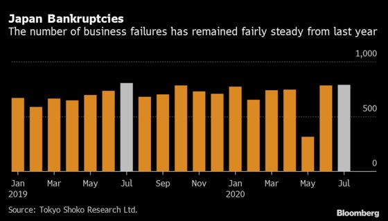 Bankruptcies in Japan Edge Down in July Despite Covid-19