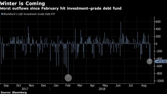 Nearly $1 Billion Flees Third-Largest Debt ETF
