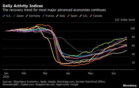 Pre-Crisis Activity Levels Still Elude Major Economies