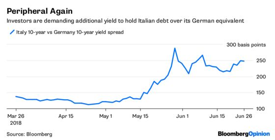 Italy's Crunch Moment in the Bond Market