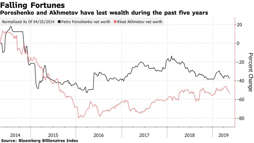 Ukraine's President Lost Billionaire Status in Office and More