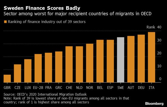 Hedge-Fund Boss Ignites Swedish Race Debate With  Complaint