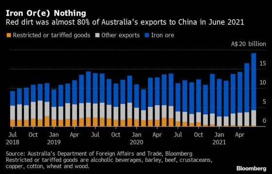 Fraying Relations With China Are About to Hit Australian Economy