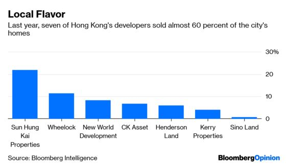 Hong Kong Property Is Ready to Roar Back