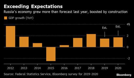 Russia Growth Surprise May Be Poor Data, Not Book-Cooking