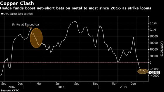 Copper Shorts Exposed to Supply Shock as Giant Mine Faces Strike