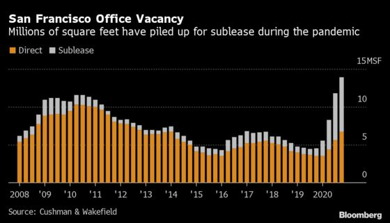 San Francisco Office Vacancy Rate Eclipses Financial-Crisis High