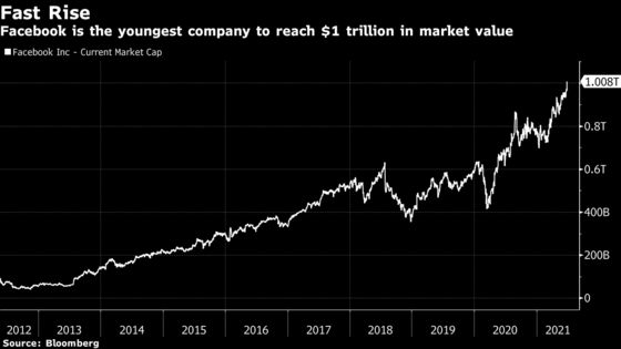 Facebook Rally Vaults It Past $1 Trillion in Record Pace