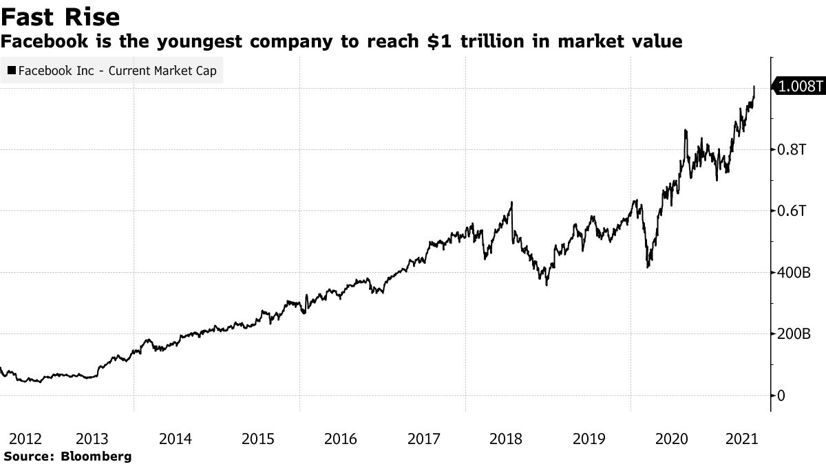 Facebook is the youngest company to reach $1 trillion in market value
