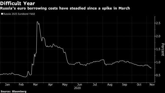 Russia Plans Eurobond Sale Before Biden Acts on Sanctions