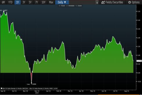 The spread between forward 12-month P/E for the BGCC 200 Index and MSCI EM Index is the narrowest since April.