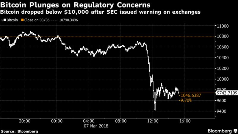 Bitcoin Dives After SEC Says Crypto Platforms Must Be Registered