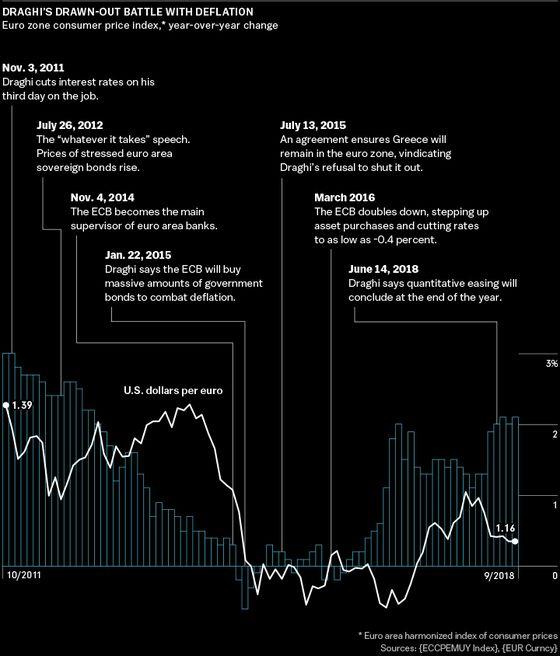3 Words and $3 Trillion: The Inside Story of How Mario Draghi Saved the Euro