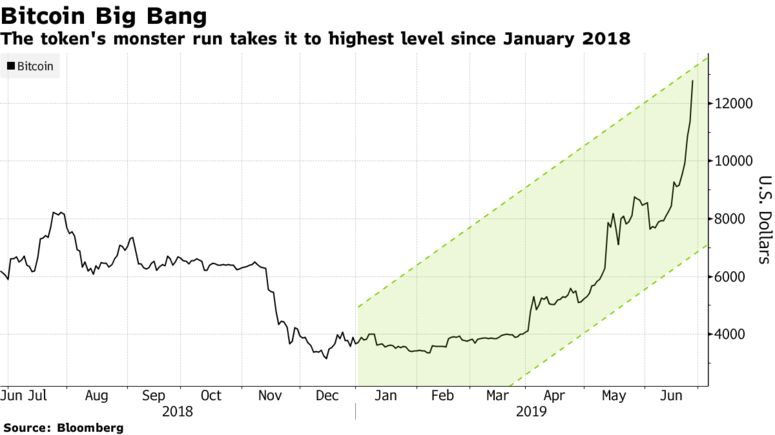 The token's monster run takes it to highest level since January 2018