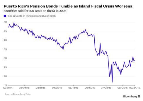 Prices on pension bonds