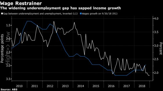 Australia's Two-Year Hiring Spree Could Be Coming to an End