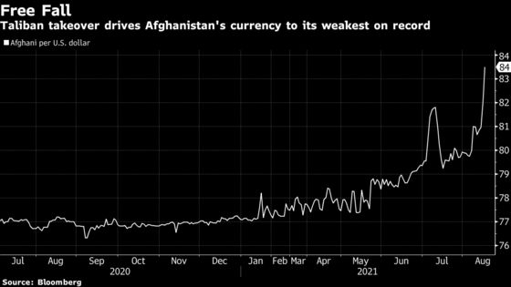 Afghani Currency Falls to Record as Central Banker Roils Markets