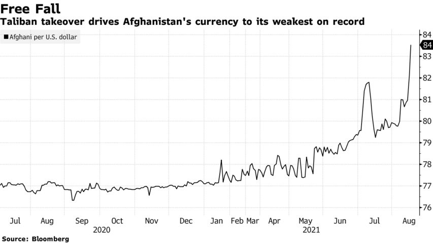 Taliban takeover drives Afghanistan's currency to its weakest on record