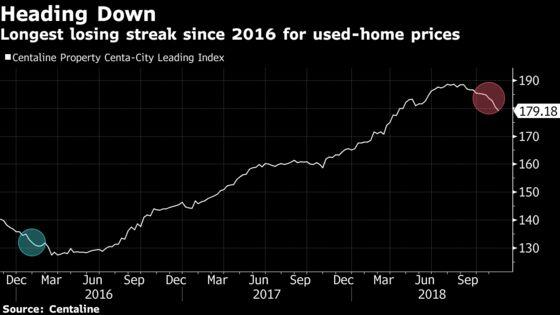 Hong Kong's Home Market Suffering Worst Declines Since 2016