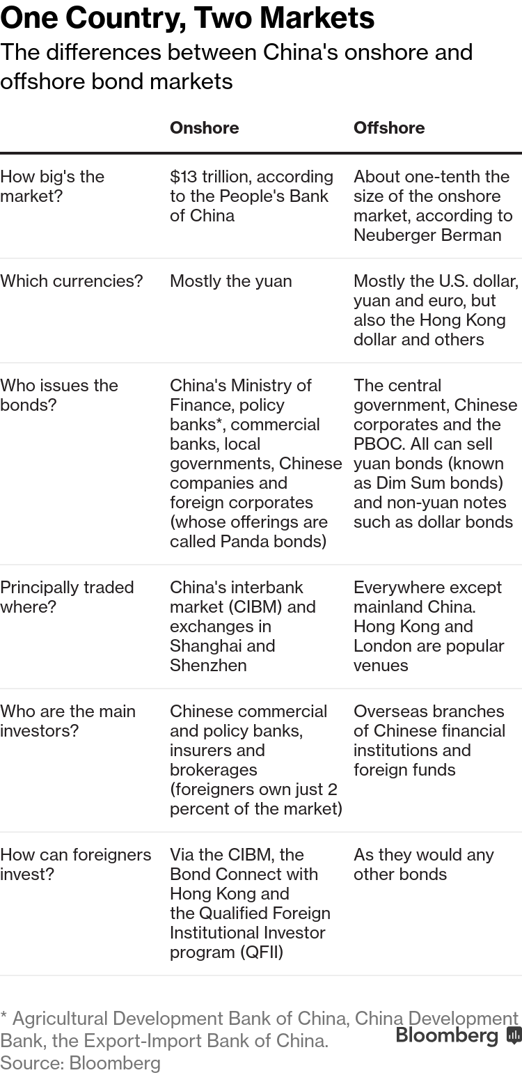 Why China's Bond Market Is Getting Less Exotic: QuickTake