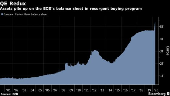 More ECB Bond Buying Is A Matter of Time as Debt Balloons