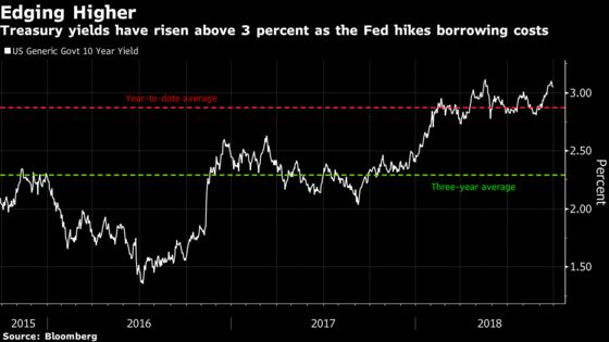 Something for Everyone From Fed Leaves Investors Debating 2019