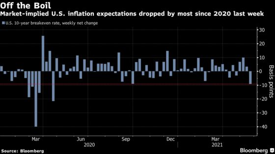 Fed Officials Play Down Risk That Higher Inflation Will Persist