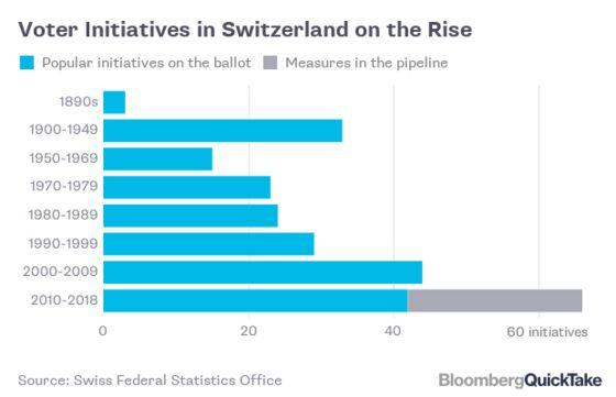 Switzerland's People Power