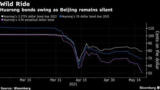 Huarong Volatility Intensifies as Beijing Keeps Traders Guessing