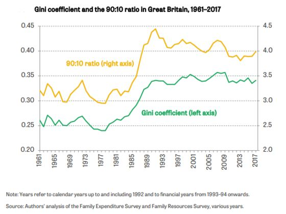 Britain Risks 'Crisis of Capitalism'Due to Rising Inequality