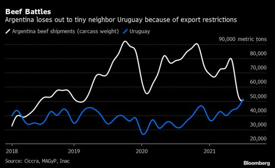 Battered Argentine Beef Exports Topped by Tiny Uruguay
