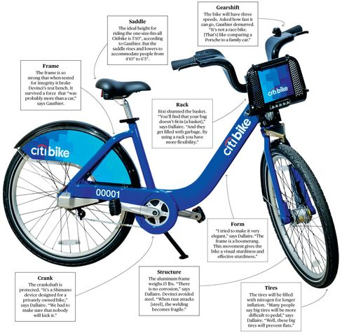 New York's Citibike, a Two-Wheeled Tank