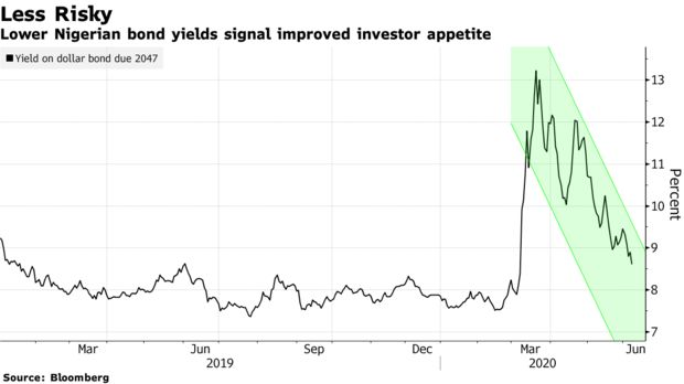 Lower Nigerian bond yields signal improved investor appetite