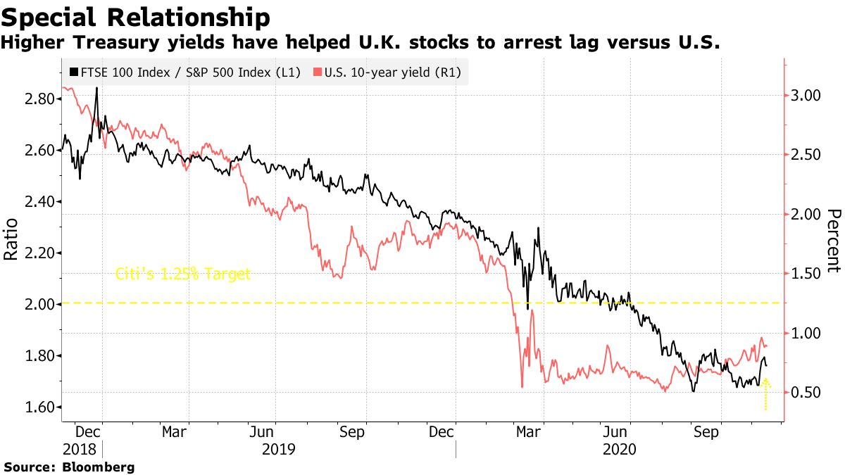 Higher Treasury yields have helped U.K. stocks to arrest lag versus U.S.