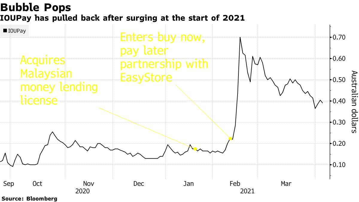 IOUPay has pulled back after surging at the start of 2021